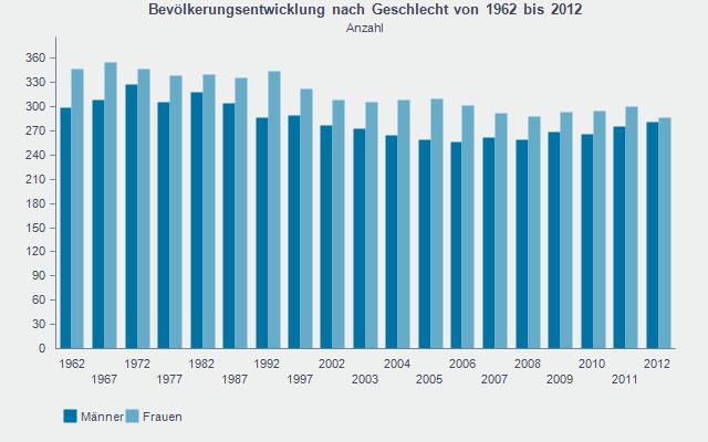Quelle: Statistisches Landesamt RLP